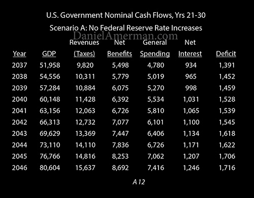 cash flows years 21-30 rate increase
