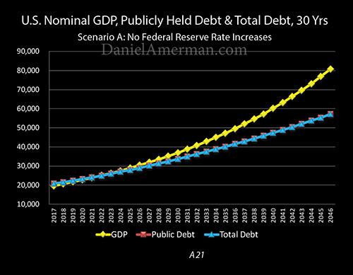 us debt nominal gdp