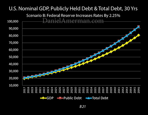 two point two 30 years nominal debt