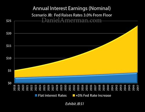 annual interest earings