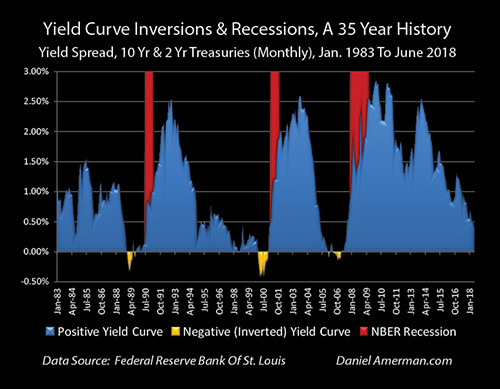 yield curve inversions