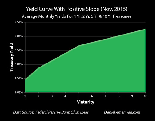 yield curve positive slope