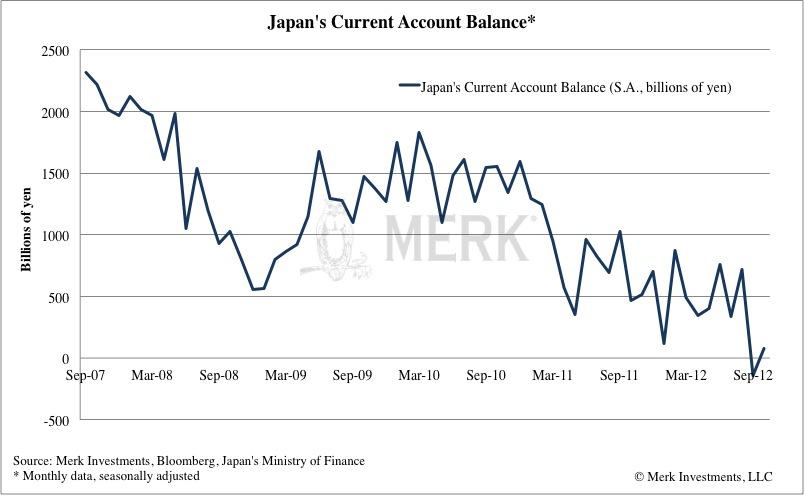 Japan Account Balance