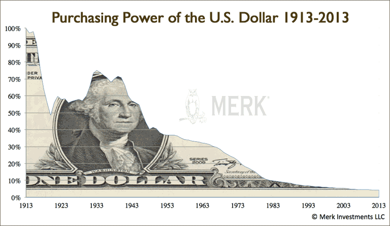 purchasing power u.s. dollar 1913 to 2013