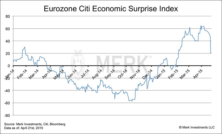 cesi eurozone