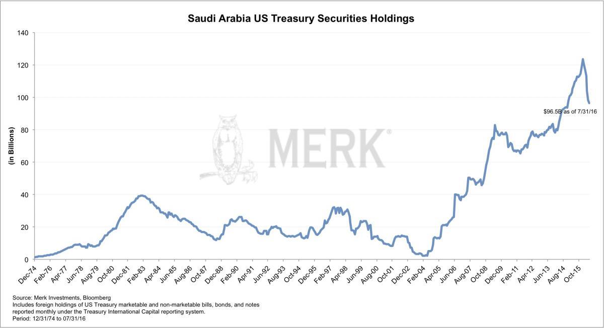saudi treasury