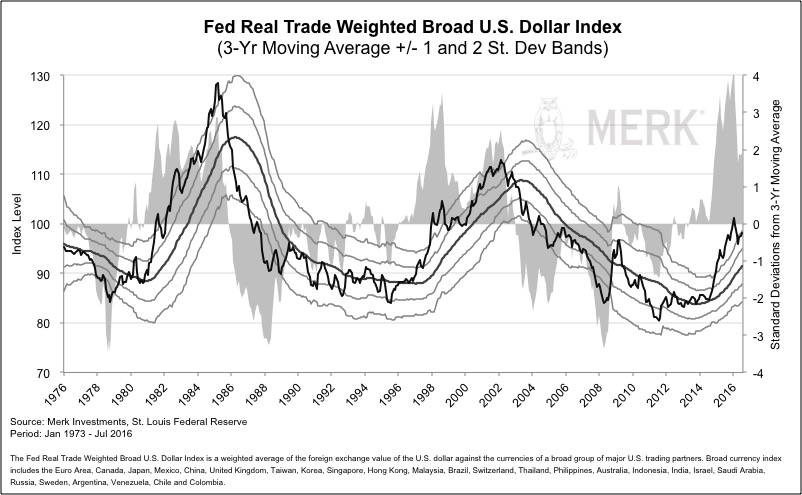 fed real trade weighted