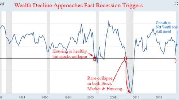 Image result for household wealth declines""