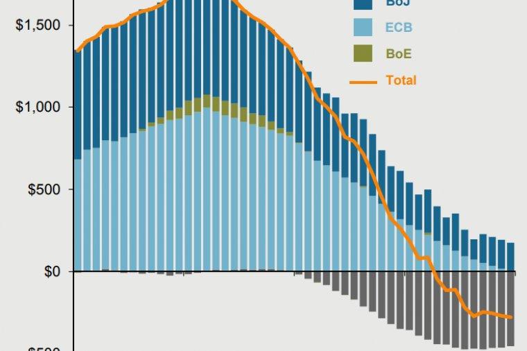 central bank balance sheets