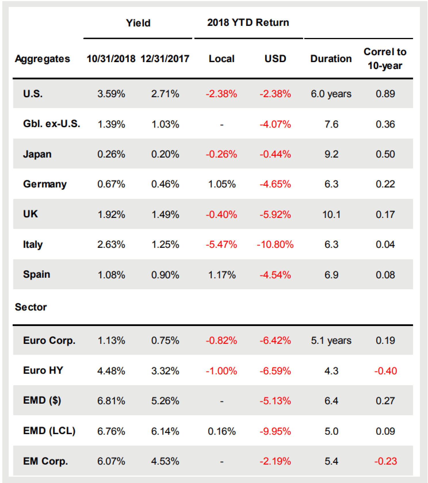 global bond market