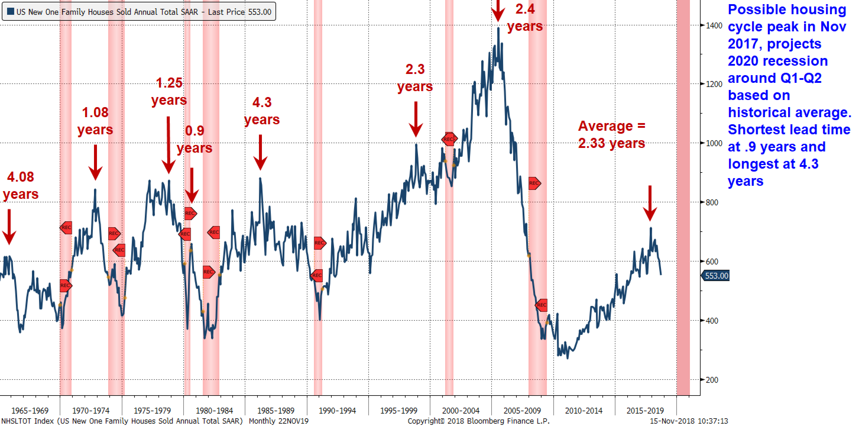 housing cycle us recessions
