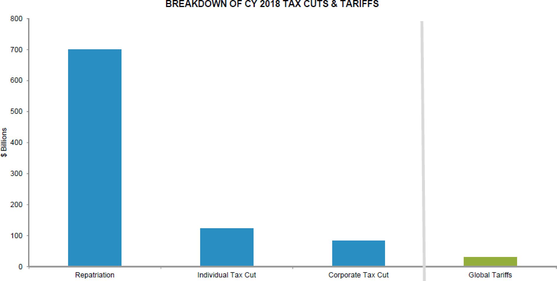 repatriated cash tariffs