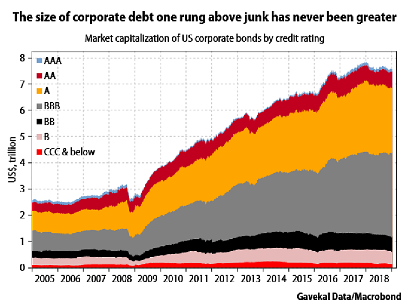https://static.financialsense.com/styles/bli_orig_custom_user_screen_lg_min_2x/public/images/2019-01/bbb-corporate-bonds.png?itok=yhM3aDAv