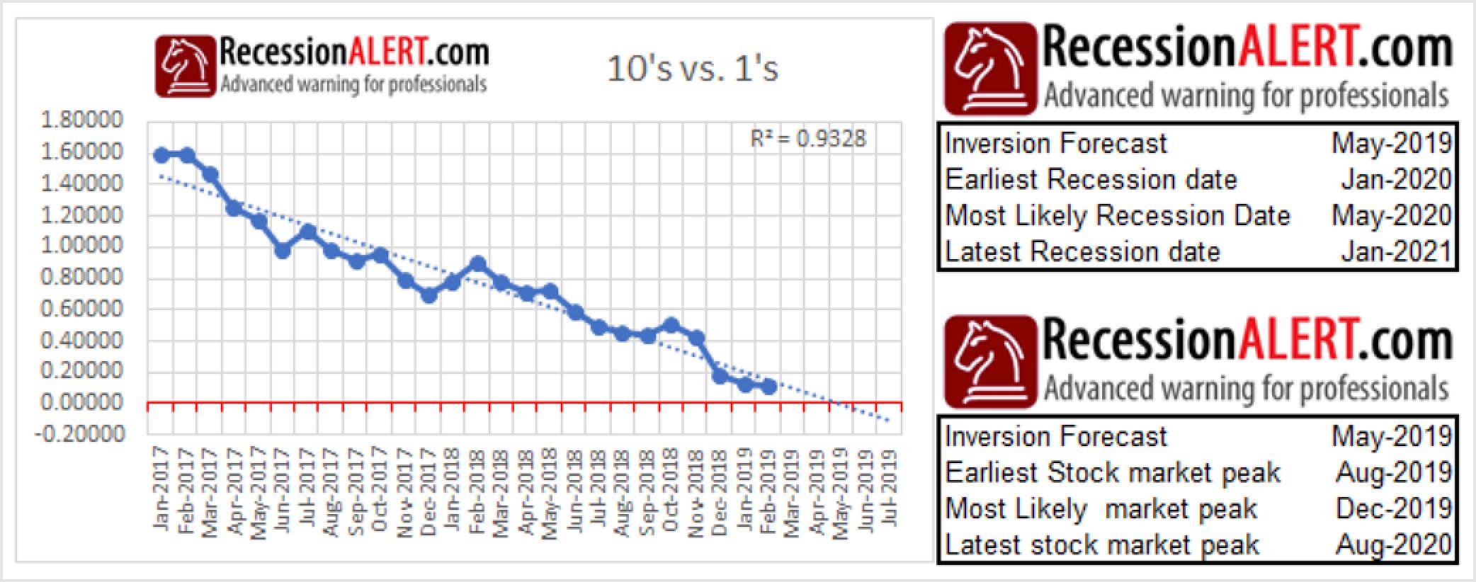 Yield Curve Pointing Towards 2019 Market Peak | Financial Sense