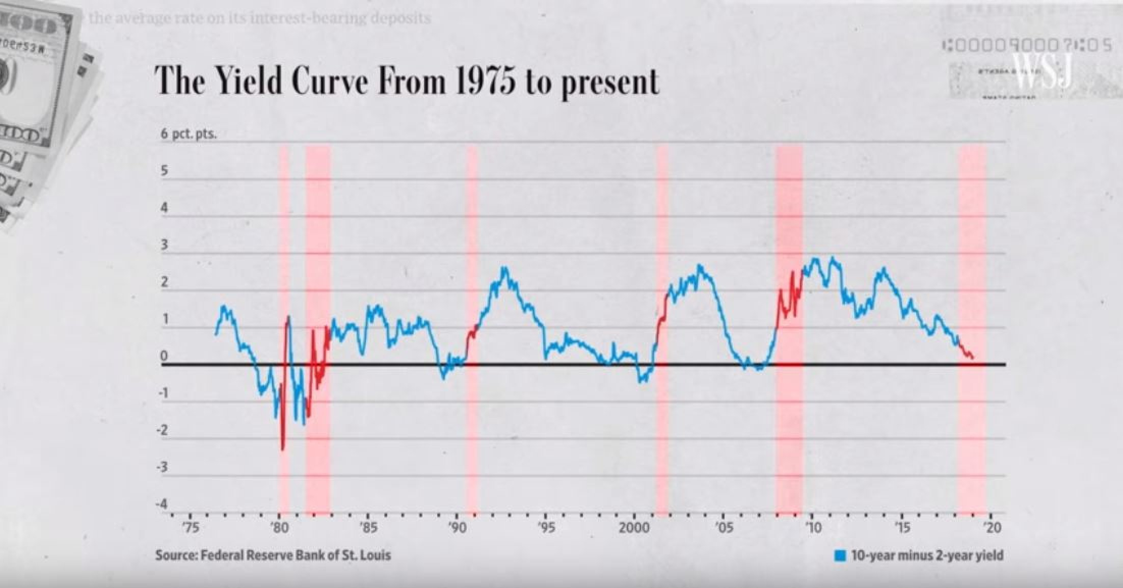 Why Investors Are Obsessed With The Inverted Yield Curve
