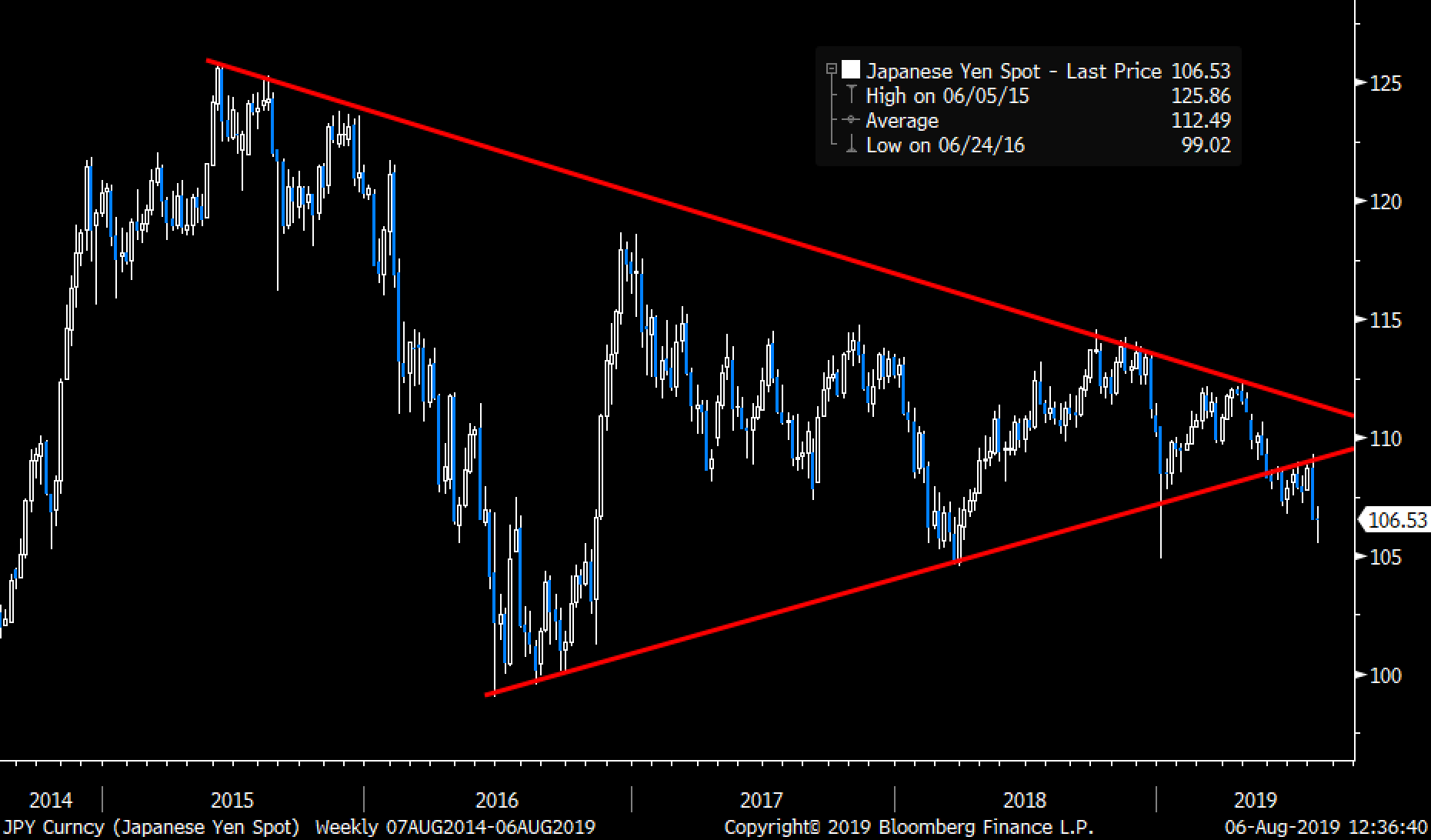 Global Inflection Points: China, Oil, and Plunging Bond