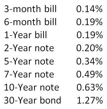 us treasury yields