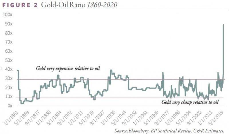 gold oil ratio