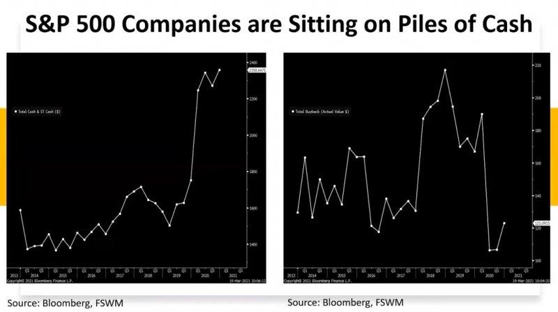 corporate cash buybacks