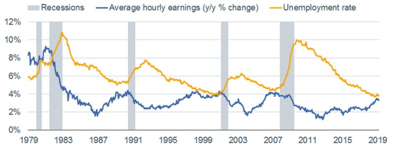 recessions-earnings.png?itok=uzYwg2sx&ti